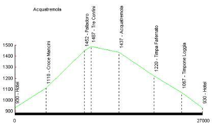 Profilo altimetrico Acquatremola
