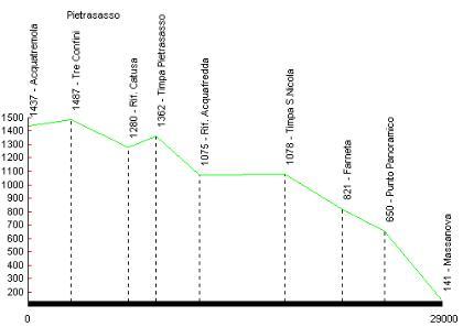 Profilo altimetrico Pietrasasso