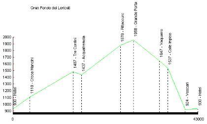 Profilo altimetrico G.F. dei Loricati