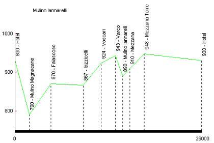 Profilo altimetrico Mezzana